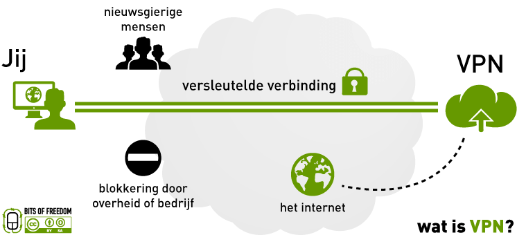 Virtual-Private-Network
